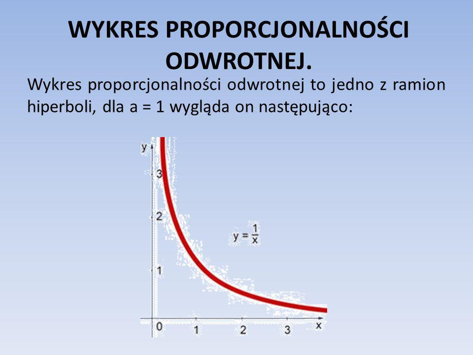 WYKRES PROPORCJONALNOŚCI ODWROTNEJ. Wykres proporcjonalności odwrotnej to jedno z ramion hiperboli, dla a = 1 wygląda on następująco: