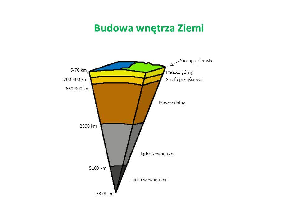 Budowa wnętrza Ziemi Jądro wewnętrzne Jądro zewnętrzne Płaszcz dolny Strefa przejściowa Płaszcz górny Skorupa ziemska 6378 km 5100 km 2900 km 660-900