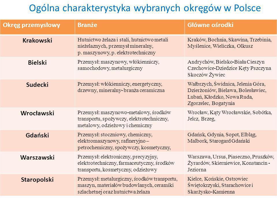 Ogólna charakterystyka wybranych okręgów w Polsce Okręg przemysłowyBranżeGłówne ośrodki Krakowski Hutnictwo żelaza i stali, hutnictwo metali nieżelazn