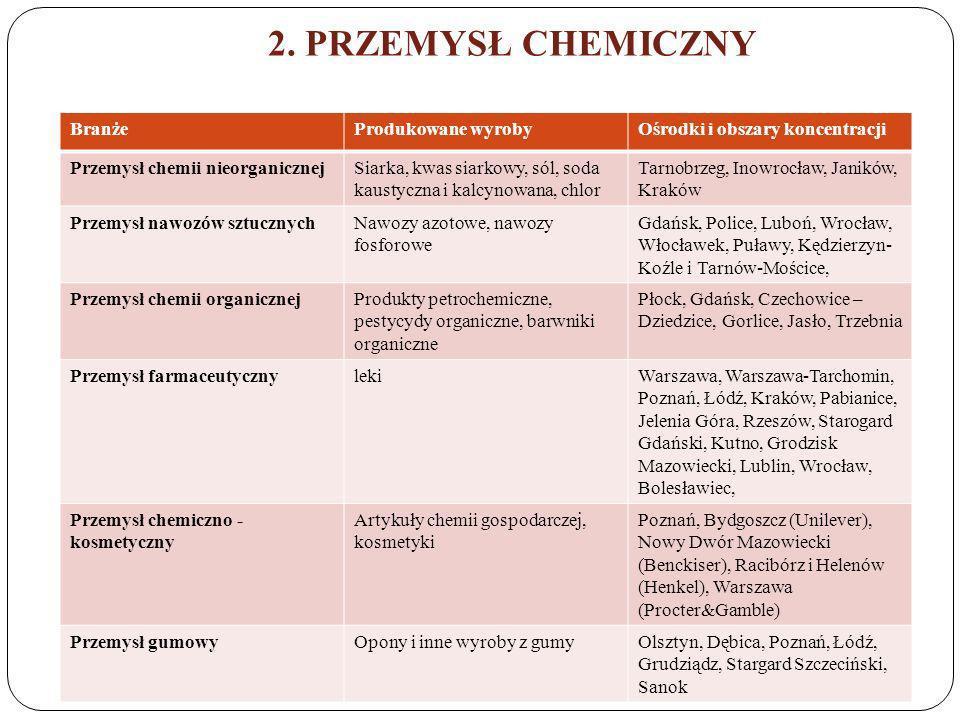 2. PRZEMYSŁ CHEMICZNY BranżeProdukowane wyrobyOśrodki i obszary koncentracji Przemysł chemii nieorganicznejSiarka, kwas siarkowy, sól, soda kaustyczna