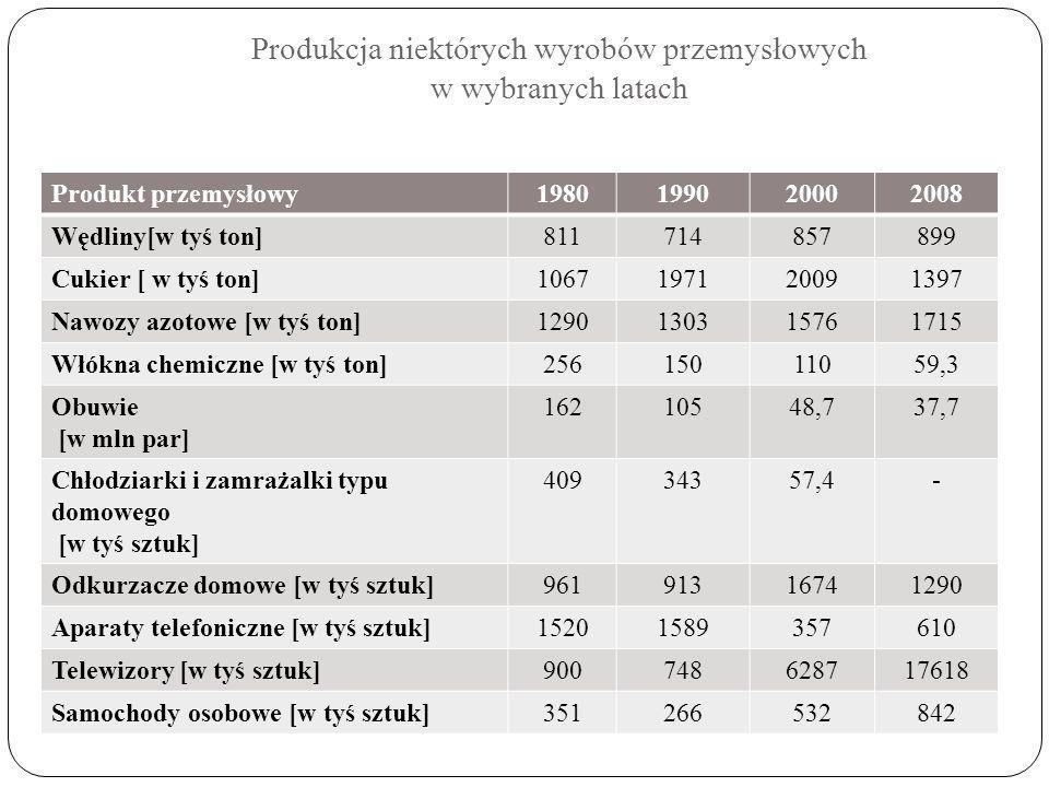 Produkcja niektórych wyrobów przemysłowych w wybranych latach Produkt przemysłowy1980199020002008 Wędliny[w tyś ton]811714857899 Cukier [ w tyś ton]10