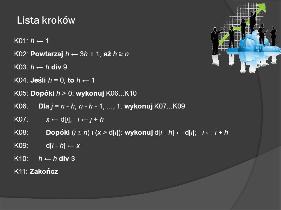 Lista kroków K01: h 1 K02: Powtarzaj h 3h + 1, aż h n K03: h h div 9 K04: Jeśli h = 0, to h 1 K05: Dopóki h > 0: wykonuj K06...K10 K06: Dla j = n - h,