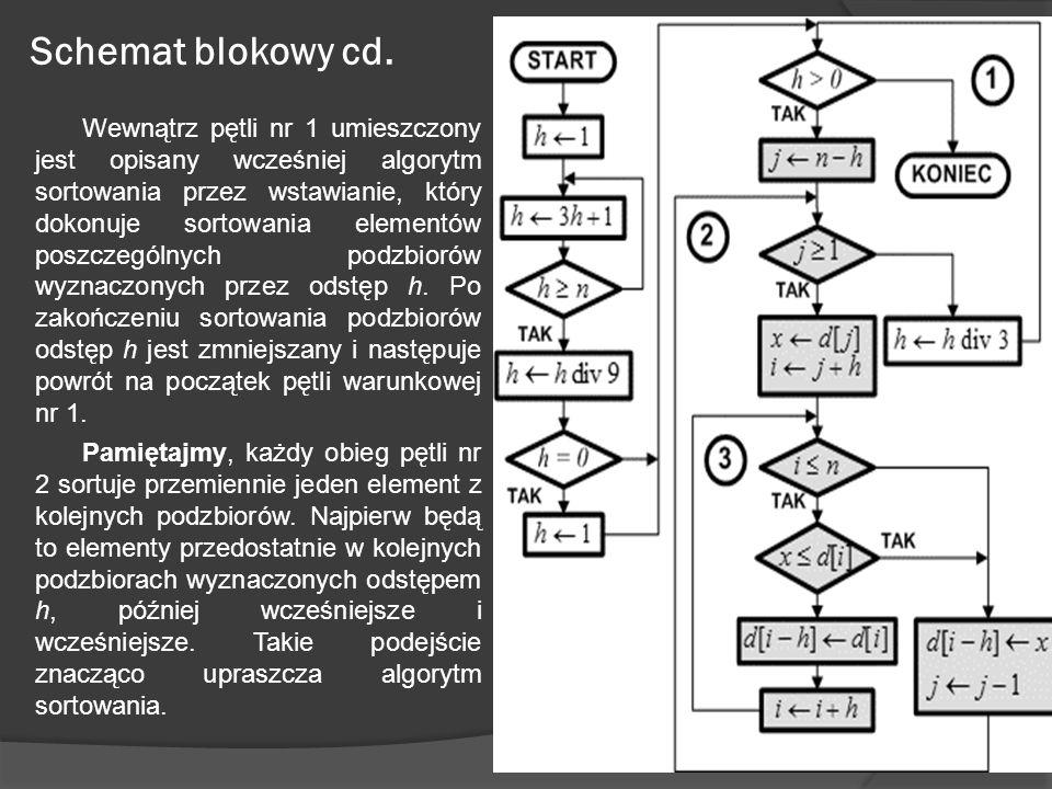 Schemat blokowy cd. Wewnątrz pętli nr 1 umieszczony jest opisany wcześniej algorytm sortowania przez wstawianie, który dokonuje sortowania elementów p