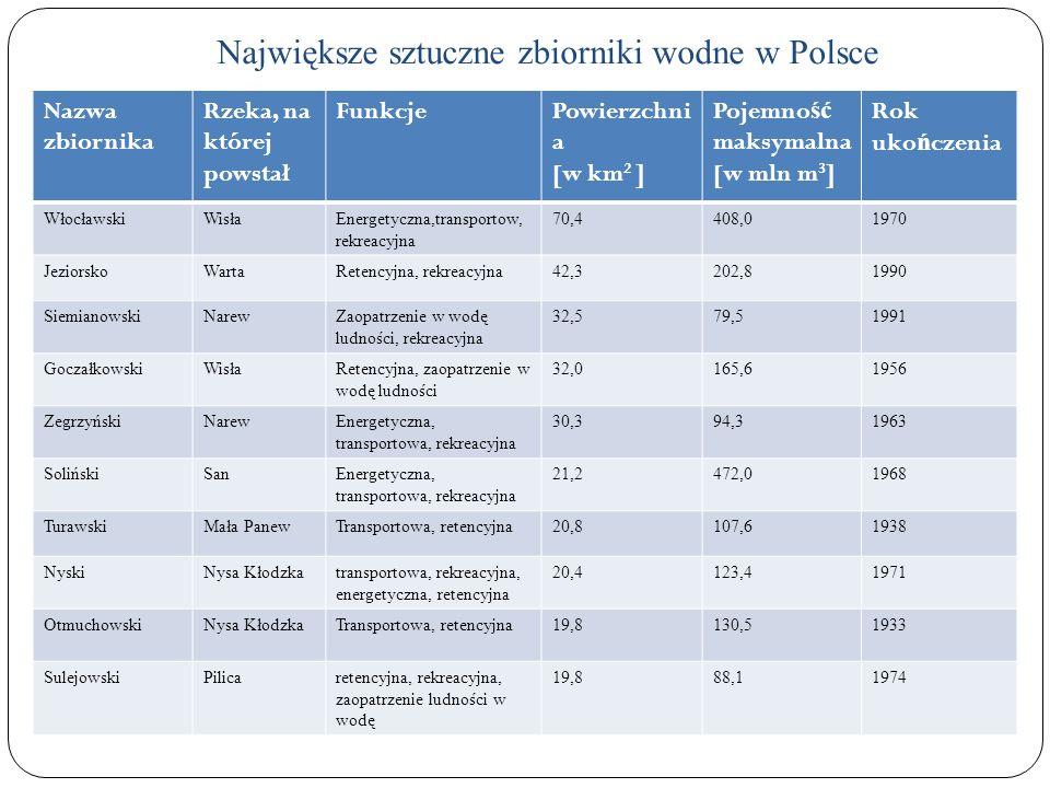 Największe sztuczne zbiorniki wodne w Polsce Nazwa zbiornika Rzeka, na której powstał FunkcjePowierzchni a [w km 2 ] Pojemno ść maksymalna [w mln m 3