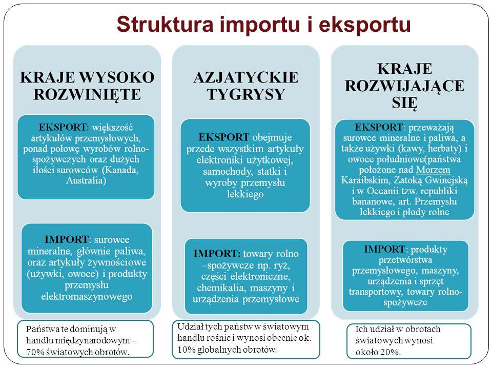 Struktura importu i eksportu Państwa te dominują w handlu międzynarodowym – 70% światowych obrotów. Udział tych państw w światowym handlu rośnie i wyn