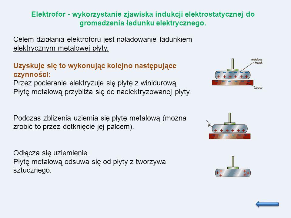 Elektrofor - wykorzystanie zjawiska indukcji elektrostatycznej do gromadzenia ładunku elektrycznego.