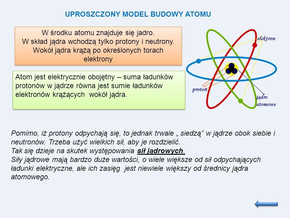 UPROSZCZONY MODEL BUDOWY ATOMU W środku atomu znajduje się jadro. W skład jądra wchodzą tylko protony i neutrony. Wokół jądra krążą po określonych tor