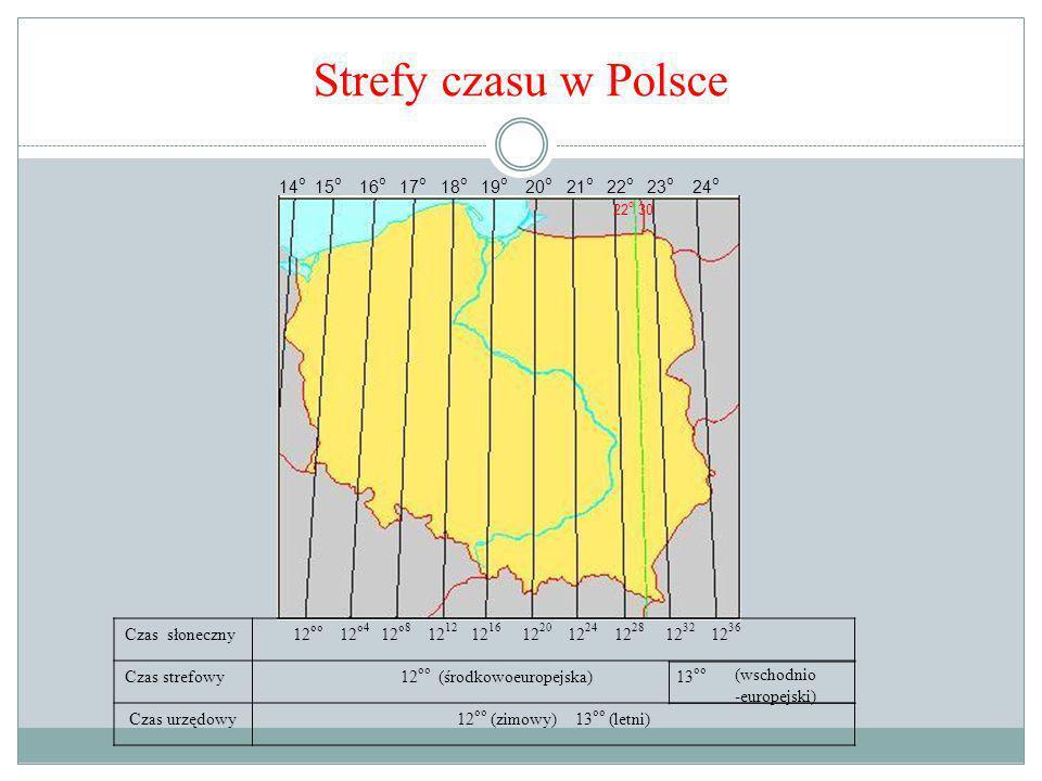 Strefy czasu w Polsce 14 o 15 o 16 o 17 o 18 o 19 o 20 o 21 o 22 o 23 o 24 o 22 o 30 Czas słoneczny 12 oo 12 o4 12 o8 12 12 12 16 12 20 12 24 12 28 12 32 12 36 Czas strefowy12 oo (środkowoeuropejska) 13 oo Czas urzędowy12 oo (zimowy) 13 oo (letni) (wschodnio -europejski)