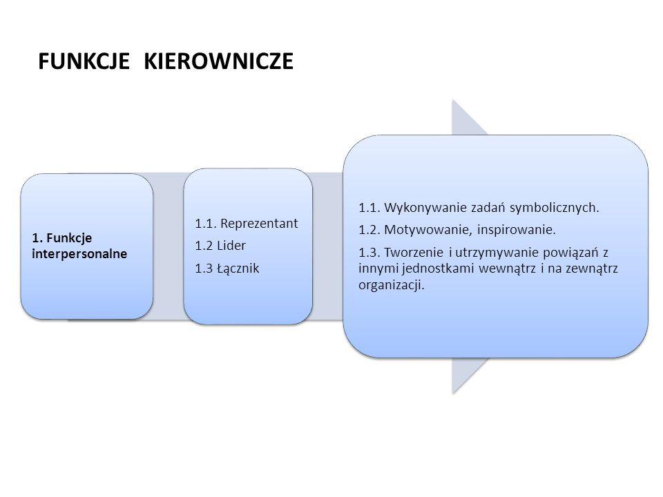 FUNKCJE KIEROWNICZE 1. Funkcje interpersonalne 1.1. Reprezentant 1.2 Lider 1.3 Łącznik 1.1. Wykonywanie zadań symbolicznych. 1.2. Motywowanie, inspiro