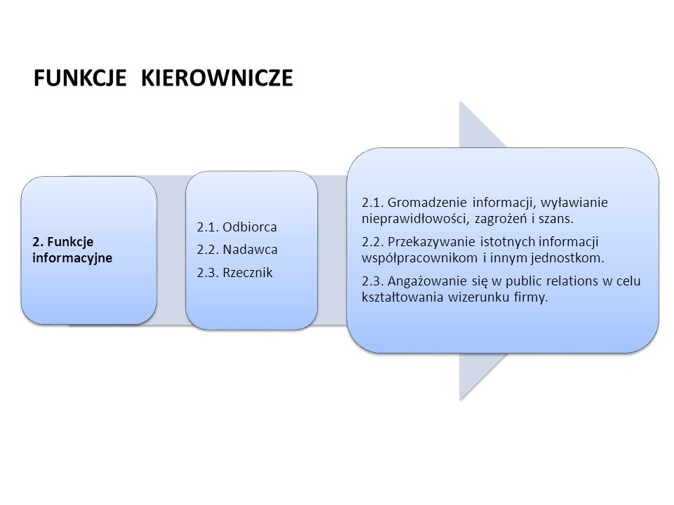 FUNKCJE KIEROWNICZE 2. Funkcje informacyjne 2.1. Odbiorca 2.2. Nadawca 2.3. Rzecznik 2.1. Gromadzenie informacji, wyławianie nieprawidłowości, zagroże