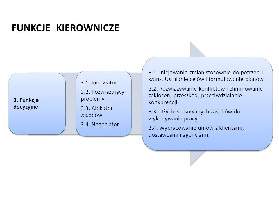 FUNKCJE KIEROWNICZE 3. Funkcje decyzyjne 3.1. Innowator 3.2. Rozwiązujący problemy 3.3. Alokator zasobów 3.4. Negocjator 3.1. Inicjowanie zmian stosow