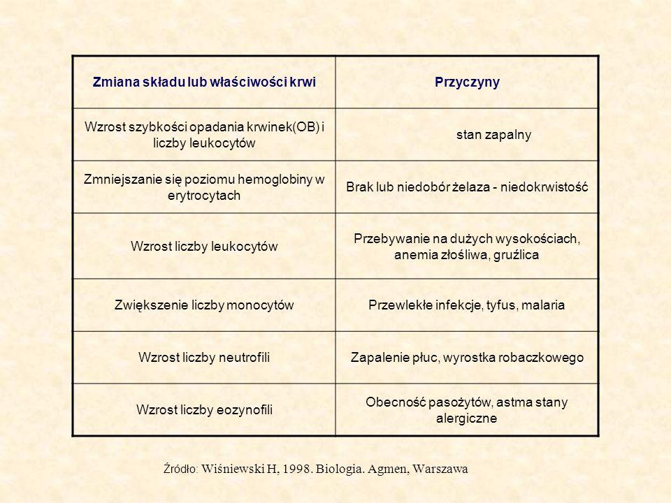 Źródło: Wiśniewski H, 1998. Biologia. Agmen, Warszawa Zmiana składu lub właściwości krwiPrzyczyny Wzrost szybkości opadania krwinek(OB) i liczby leuko