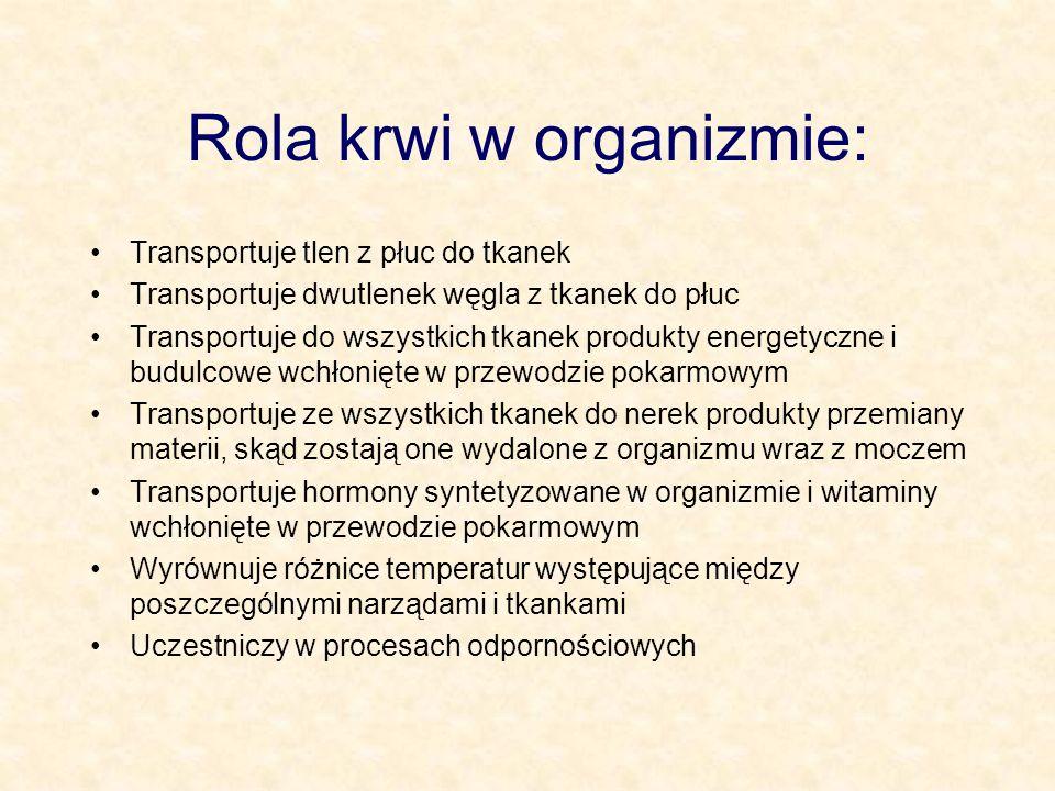 Źródło: Wiśniewski H, 1998.Biologia.