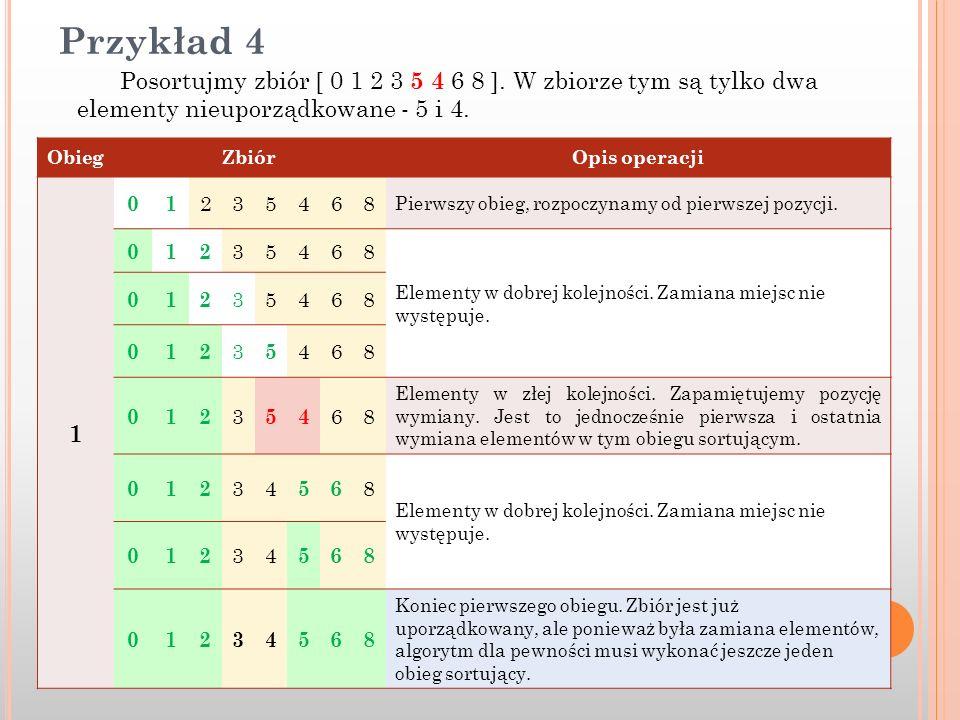 Przykład 4 Posortujmy zbiór [ 0 1 2 3 5 4 6 8 ]. W zbiorze tym są tylko dwa elementy nieuporządkowane - 5 i 4. ObiegZbiórOpis operacji 1 01 235468 Pie