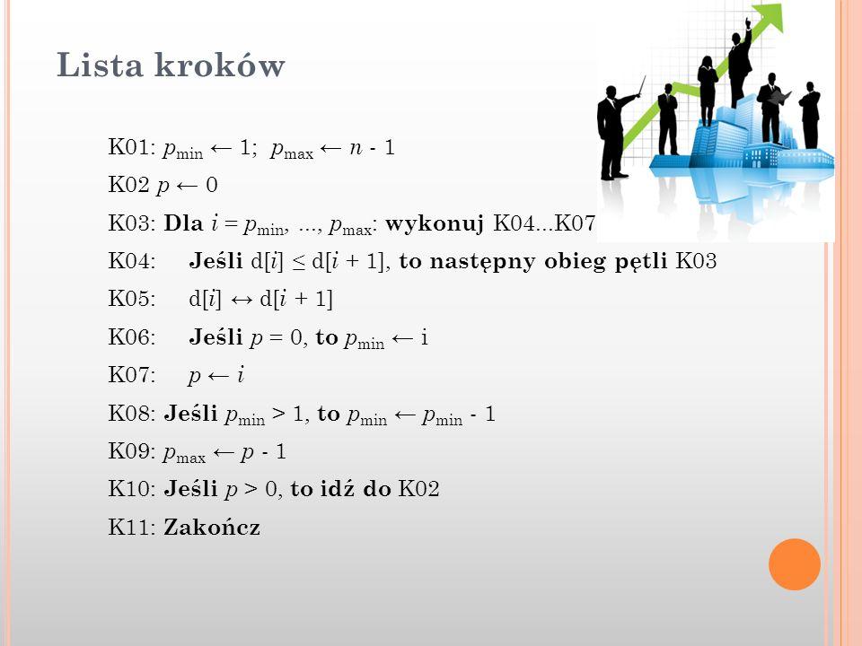 Lista kroków K01: p min 1; p max n - 1 K02 p 0 K03: Dla i = p min,..., p max : wykonuj K04...K07 K04: Jeśli d[ i ] d[ i + 1], to następny obieg pętli