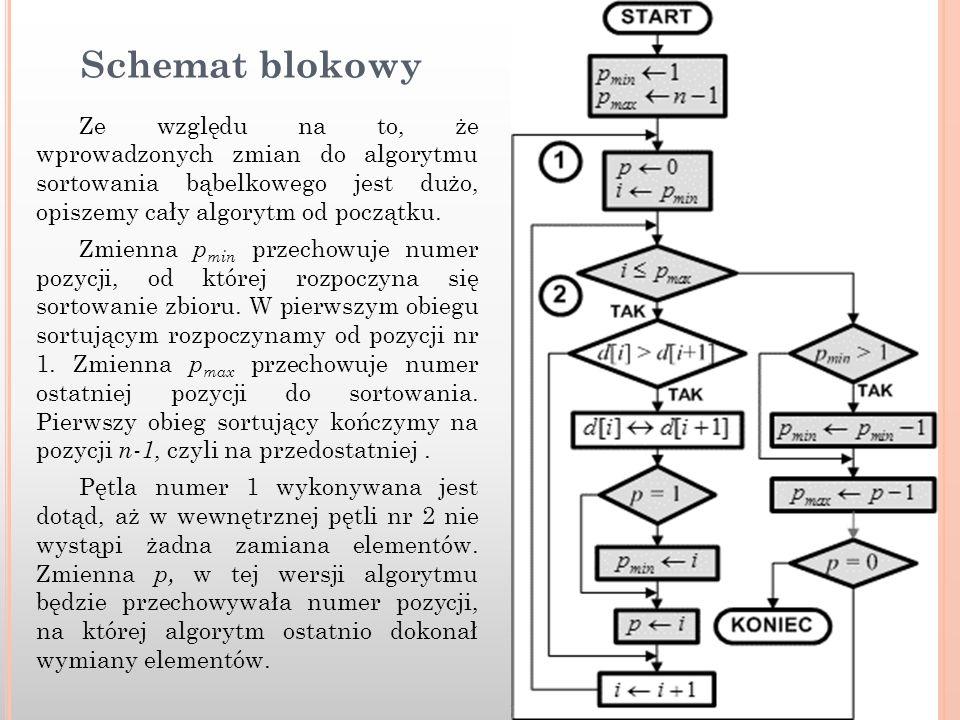 Schemat blokowy Ze względu na to, że wprowadzonych zmian do algorytmu sortowania bąbelkowego jest dużo, opiszemy cały algorytm od początku. Zmienna p