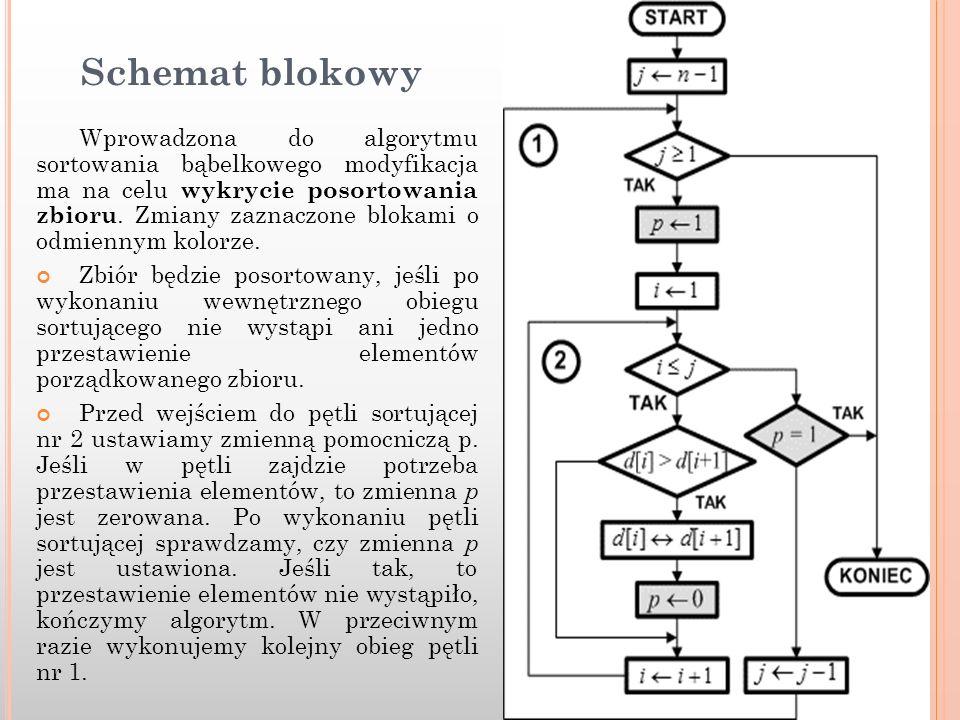 Schemat blokowy Wprowadzona do algorytmu sortowania bąbelkowego modyfikacja ma na celu wykrycie posortowania zbioru. Zmiany zaznaczone blokami o odmie