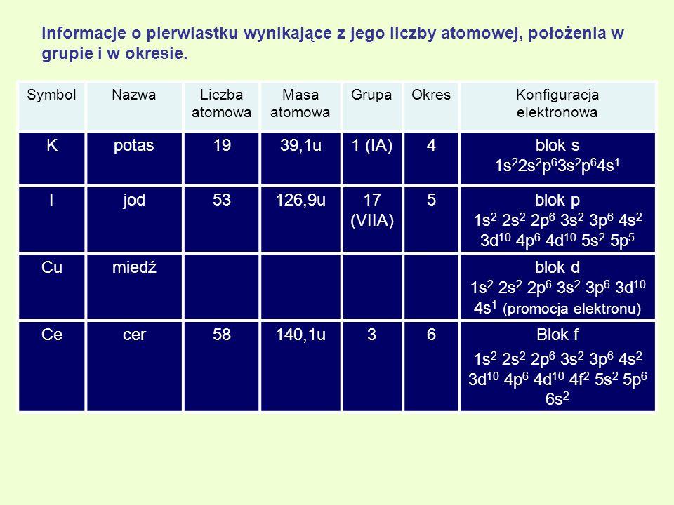 Informacje o pierwiastku wynikające z jego liczby atomowej, położenia w grupie i w okresie. SymbolNazwaLiczba atomowa Masa atomowa GrupaOkresKonfigura