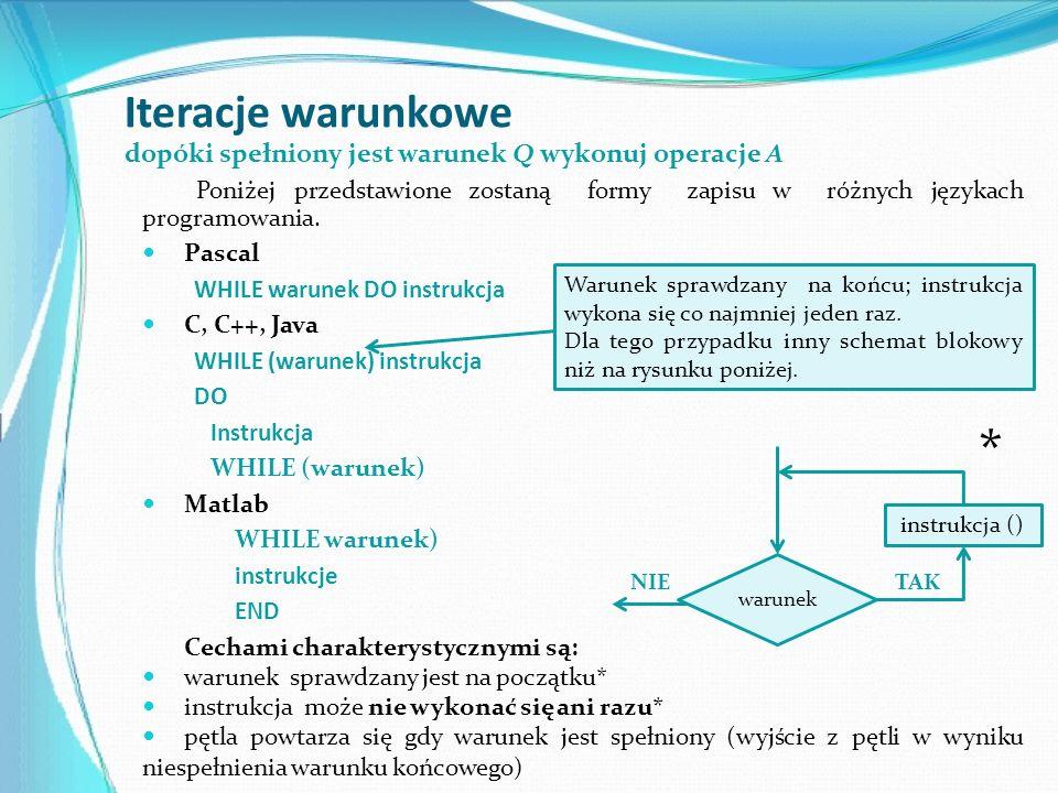 Iteracje warunkowe Poniżej przedstawione zostaną formy zapisu w różnych językach programowania. Pascal WHILE warunek DO instrukcja C, C++, Java WHILE