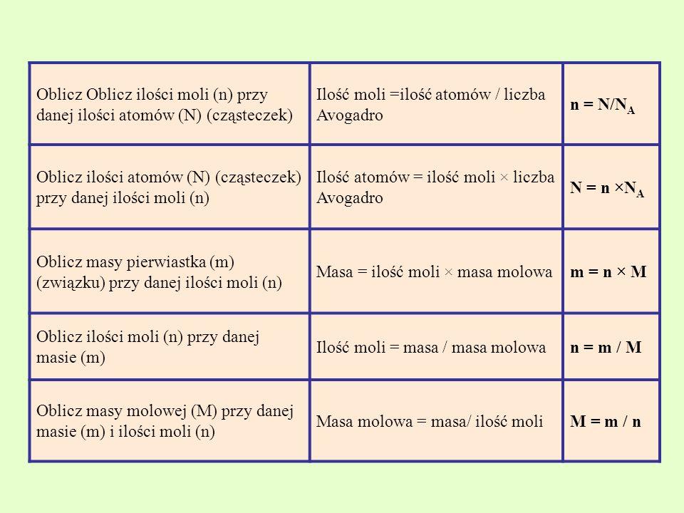 Oblicz Oblicz ilości moli (n) przy danej ilości atomów (N) (cząsteczek) Ilość moli =ilość atomów / liczba Avogadro n = N/N A Oblicz ilości atomów (N) (cząsteczek) przy danej ilości moli (n) Ilość atomów = ilość moli × liczba Avogadro N = n ×N A Oblicz masy pierwiastka (m) (związku) przy danej ilości moli (n) Masa = ilość moli × masa molowam = n × M Oblicz ilości moli (n) przy danej masie (m) Ilość moli = masa / masa molowan = m / M Oblicz masy molowej (M) przy danej masie (m) i ilości moli (n) Masa molowa = masa/ ilość moliM = m / n