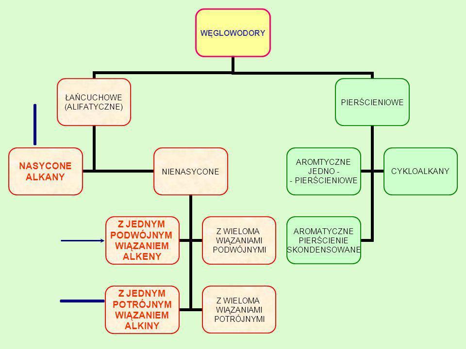 Właściwości fizyczne alkenów Zawierające od (1-4) at.