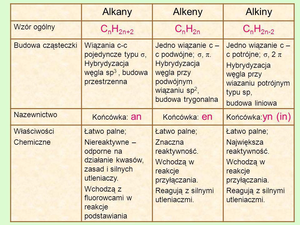 Właściwości fizyczne alkanów Cząsteczki alkanów nie są polarne, przyciągają się do siebie bardzo słabymi siłami van der Waalsa.