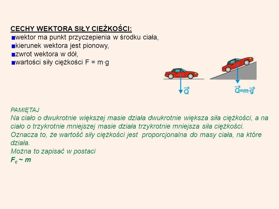 CECHY WEKTORA SIŁY CIĘŻKOŚCI: wektor ma punkt przyczepienia w środku ciała, kierunek wektora jest pionowy, zwrot wektora w dół, wartości siły ciężkości F = mg PAMIĘTAJ Na ciało o dwukrotnie większej masie działa dwukrotnie większa siła ciężkości, a na ciało o trzykrotnie mniejszej masie działa trzykrotnie mniejsza siła ciężkości.