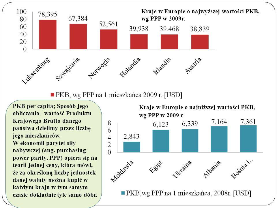 Kraje w Europie o najwyższej wartości PKB, wg PPP w 2009r. Kraje w Europie o najniższej wartości PKB, wg PPP w 2009 r. PKB per capita; Sposób jego obl