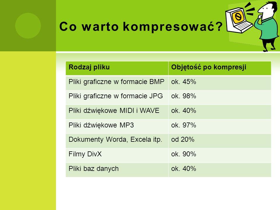 Co warto kompresować? Rodzaj plikuObjętość po kompresji Pliki graficzne w formacie BMPok. 45% Pliki graficzne w formacie JPGok. 98% Pliki dźwiękowe MI