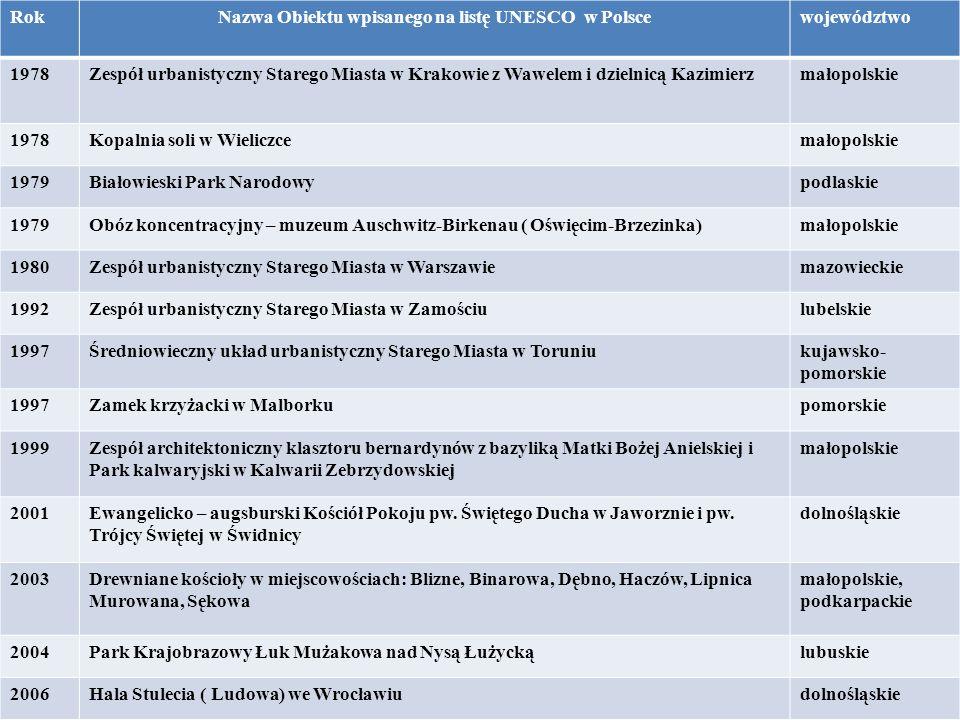 RokNazwa Obiektu wpisanego na listę UNESCO w Polscewojewództwo 1978Zespół urbanistyczny Starego Miasta w Krakowie z Wawelem i dzielnicą Kazimierzmałop