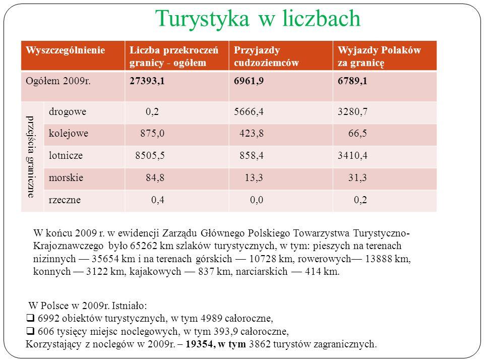 Turystyka w liczbach WyszczególnienieLiczba przekroczeń granicy - ogółem Przyjazdy cudzoziemców Wyjazdy Polaków za granicę Ogółem 2009r.27393,16961,96