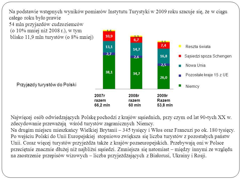 Najwięcej osób odwiedzających Polskę pochodzi z krajów sąsiednich, przy czym od lat 90-tych XX w. zdecydowanie przeważają wśród turystów zagranicznych