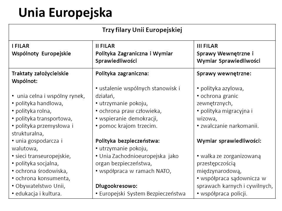 Unia Europejska Trzy filary Unii Europejskiej I FILAR Wspólnoty Europejskie II FILAR Polityka Zagraniczna i Wymiar Sprawiedliwości III FILAR Sprawy We