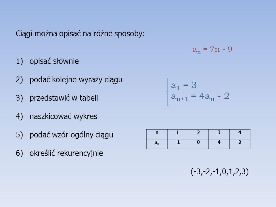 Ciągi można opisać na różne sposoby: 1)opisać słownie 2)podać kolejne wyrazy ciągu 3)przedstawić w tabeli 4)naszkicować wykres 5)podać wzór ogólny ciągu 6)określić rekurencyjnie (-3,-2,-1,0,1,2,3) a n = 7n - 9 a 1 = 3 a n+1 = 4a n - 2 n1234 anan 042