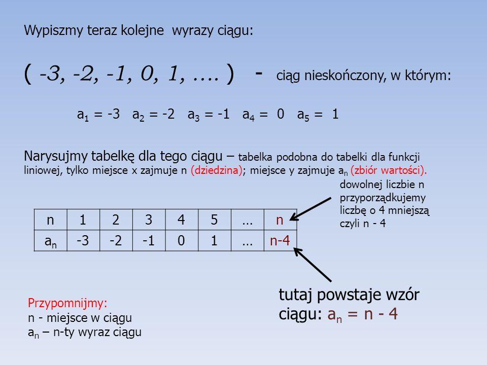 Mając tabelkę rysujemy wykres funkcji.