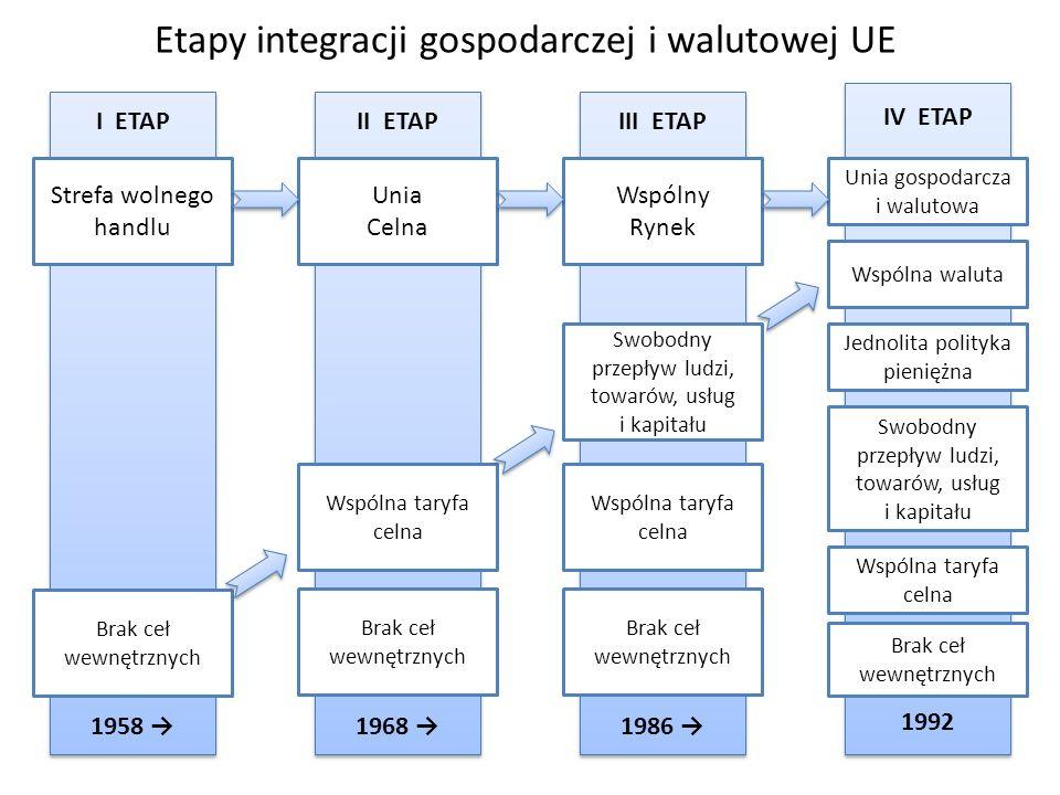 Etapy integracji gospodarczej i walutowej UE I ETAP 1958 I ETAP 1958 II ETAP 1968 II ETAP 1968 III ETAP 1986 III ETAP 1986 IV ETAP 1992 IV ETAP 1992 S