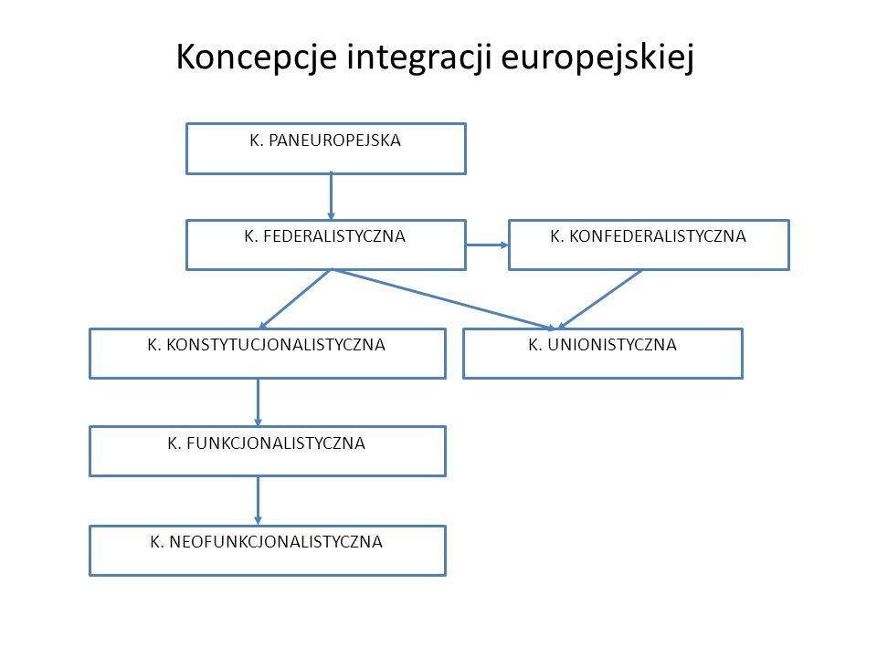 Najważniejsze koncepcje współpracy europejskiej: Koncepcja federacyjna zakłada budowę tworu państwowego do Stanów Zjednoczonych Ameryki (Stany Zjednoczone Europy), zastąpienie narodowych struktur ponadnarodowymi organami federacyjnymi.