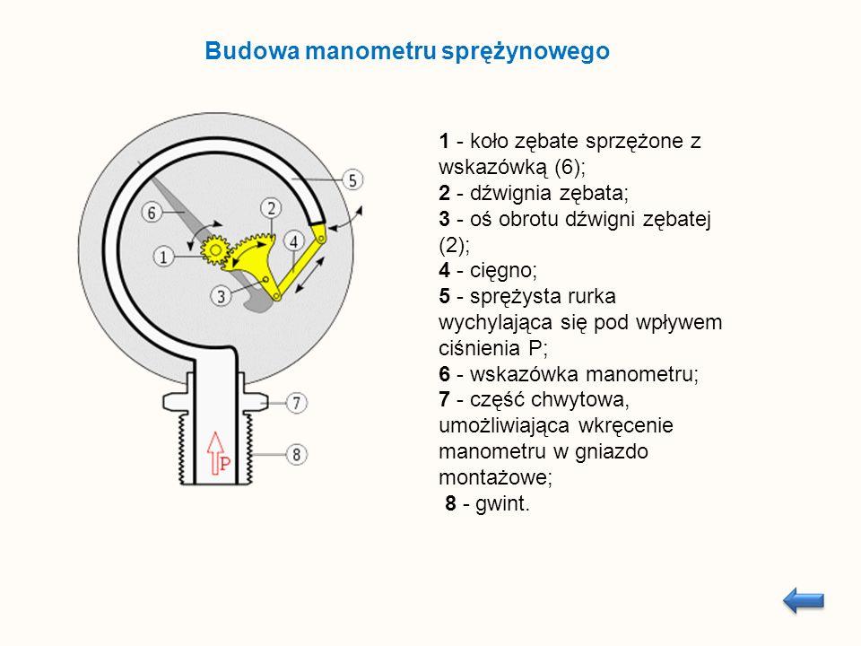 1 - koło zębate sprzężone z wskazówką (6); 2 - dźwignia zębata; 3 - oś obrotu dźwigni zębatej (2); 4 - cięgno; 5 - sprężysta rurka wychylająca się pod wpływem ciśnienia P; 6 - wskazówka manometru; 7 - część chwytowa, umożliwiająca wkręcenie manometru w gniazdo montażowe; 8 - gwint.