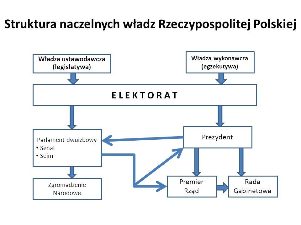 Struktura naczelnych władz Rzeczypospolitej Polskiej Władza ustawodawcza (legislatywa) Władza wykonawcza (egzekutywa) E L E K T O R A T Parlament dwui