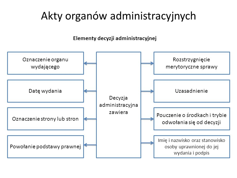 Akty organów administracyjnych Elementy decyzji administracyjnej Decyzja administracyjna zawiera Oznaczenie organu wydającego Datę wydania Oznaczenie