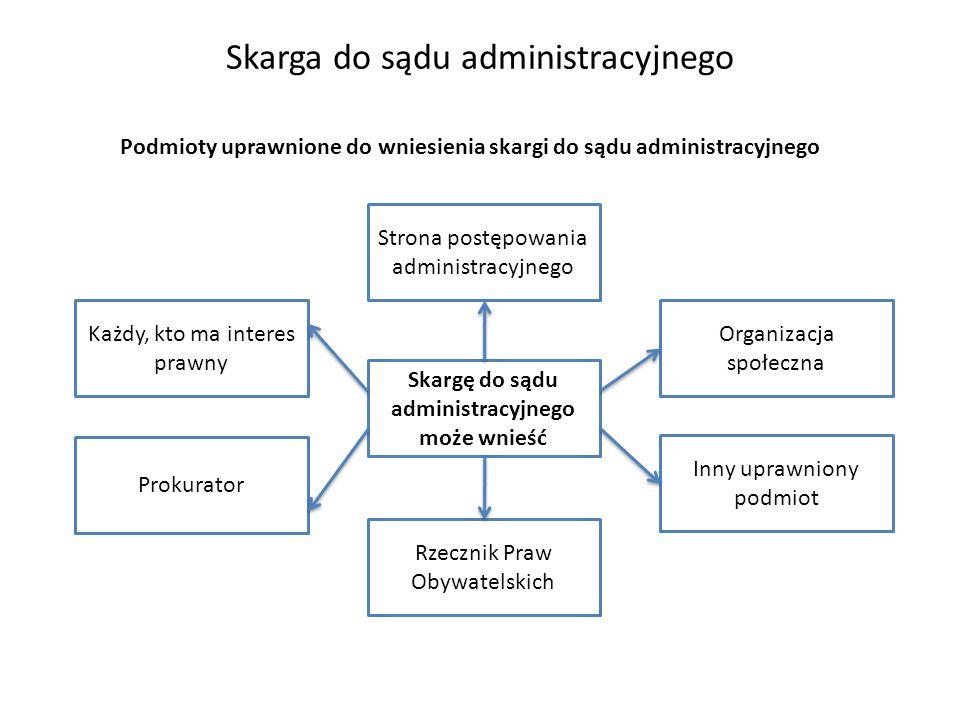 Skarga do sądu administracyjnego Skargę do sądu administracyjnego może wnieść Strona postępowania administracyjnego Rzecznik Praw Obywatelskich Każdy,