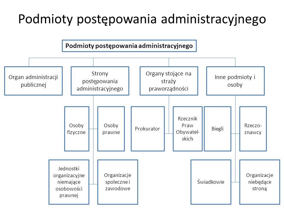 Podmioty postępowania administracyjnego Organ administracji publicznej Strony postępowania administracyjnego Organy stojące na straży praworządności I