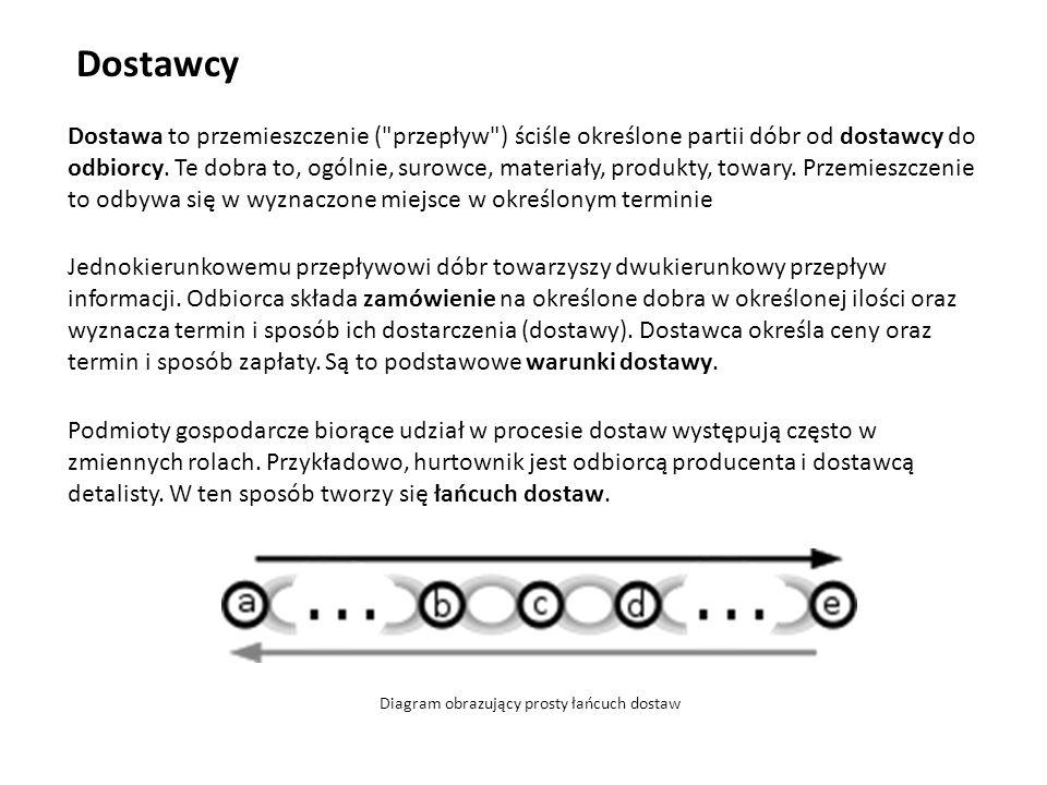 Dostawcy Dostawa to przemieszczenie ( przepływ ) ściśle określone partii dóbr od dostawcy do odbiorcy.