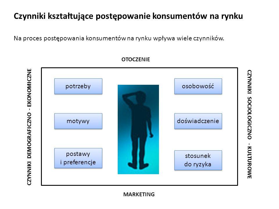 Czynniki kształtujące postępowanie konsumentów na rynku Na proces postępowania konsumentów na rynku wpływa wiele czynników.