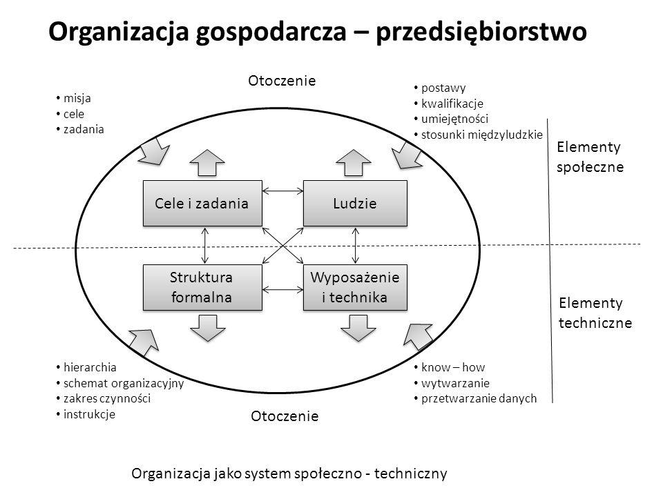 Organizacja gospodarcza – przedsiębiorstwo Otoczenie Elementy techniczne Cele i zadania Ludzie Struktura formalna Wyposażenie i technika Otoczenie Elementy społeczne postawy kwalifikacje umiejętności stosunki międzyludzkie know – how wytwarzanie przetwarzanie danych hierarchia schemat organizacyjny zakres czynności instrukcje misja cele zadania Organizacja jako system społeczno - techniczny