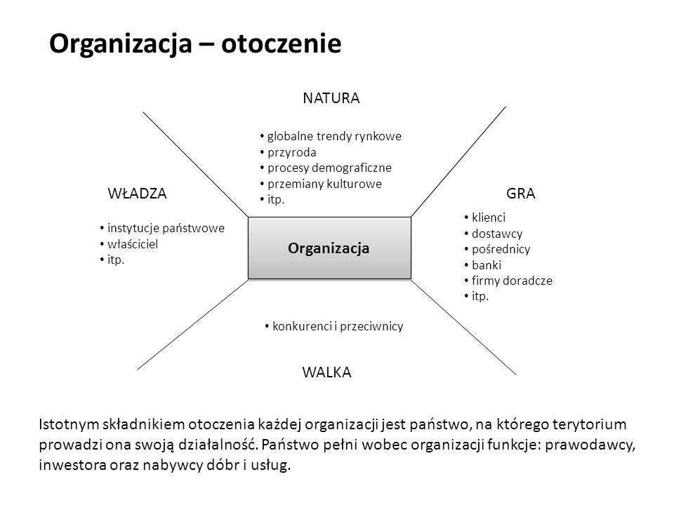 Organizacja – otoczenie Organizacja NATURA WALKA WŁADZAGRA globalne trendy rynkowe przyroda procesy demograficzne przemiany kulturowe itp.