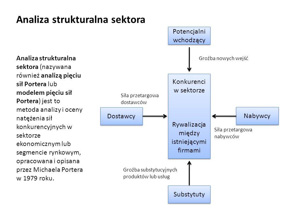 Konkurenci w sektorze Rywalizacja między istniejącymi firmami Konkurenci w sektorze Rywalizacja między istniejącymi firmami Potencjalni wchodzący Dostawcy Nabywcy Substytuty Siła przetargowa dostawców Groźba nowych wejść Siła przetargowa nabywców Groźba substytucyjnych produktów lub usług Analiza strukturalna sektora Analiza strukturalna sektora (nazywana również analizą pięciu sił Portera lub modelem pięciu sił Portera) jest to metoda analizy i oceny natężenia sił konkurencyjnych w sektorze ekonomicznym lub segmencie rynkowym, opracowana i opisana przez Michaela Portera w 1979 roku.