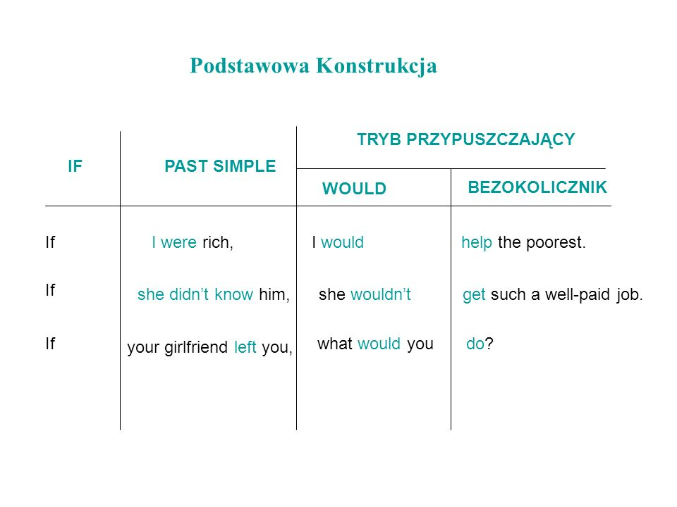 IFPAST SIMPLE Podstawowa Konstrukcja TRYB PRZYPUSZCZAJĄCY WOULD BEZOKOLICZNIK IfI were rich,I wouldhelp the poorest. If she didnt know him,she wouldnt