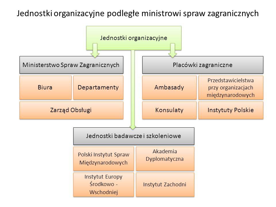 Jednostki organizacyjne podległe ministrowi spraw zagranicznych Jednostki organizacyjne Ministerstwo Spraw Zagranicznych Biura Departamenty Zarząd Obs