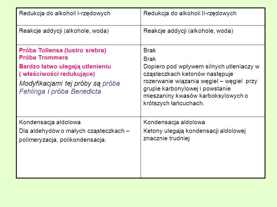 Redukcja do alkoholi I-rzędowychRedukcja do alkoholi II-rzędowych Reakcje addycji (alkohole, woda) Próba Tollensa (lustro srebra) Próba Trommera Bardz